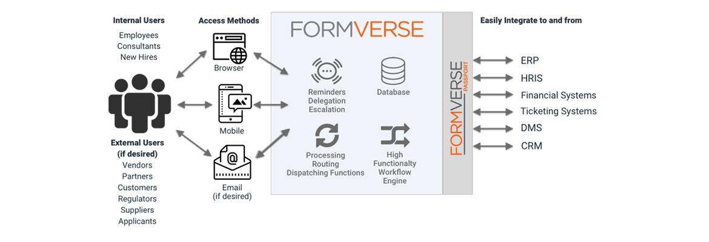 Formverse